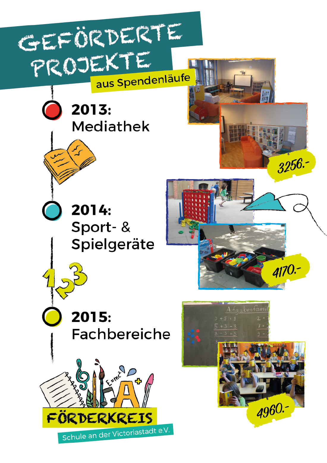 Geförderte Projekte 2013 - 2015
